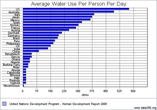 usa_water_consumption